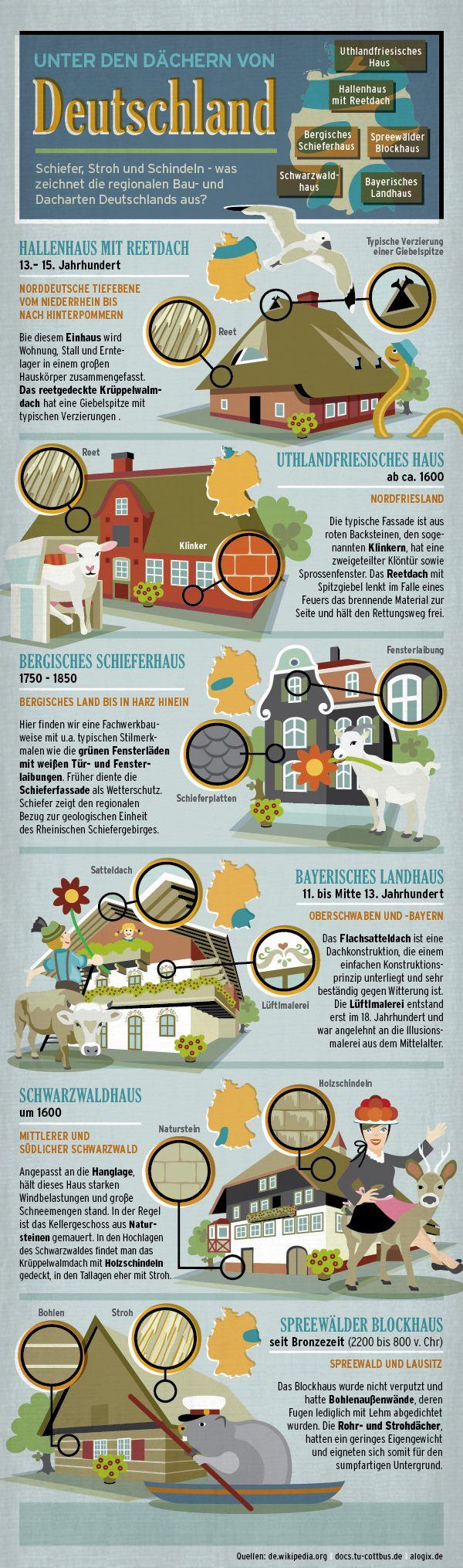 De regionaal verschillende huizen in Duitsland.