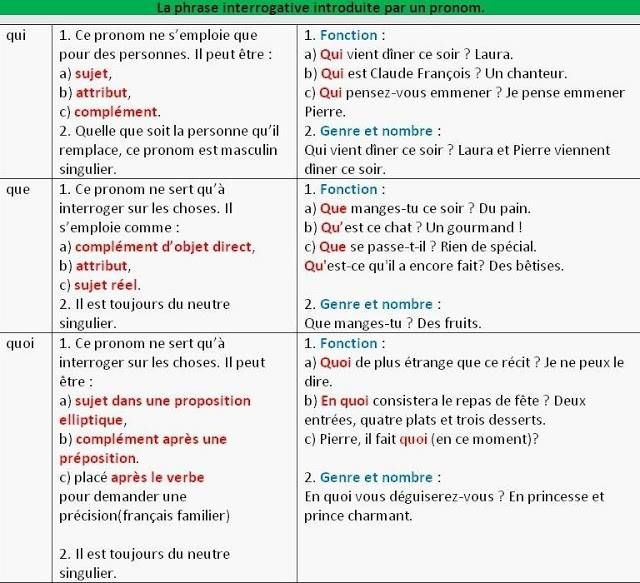 17 Best images about la phrase interrogative on Pinterest ...