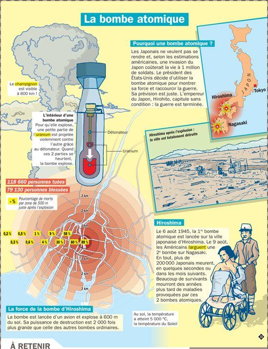 Fiche exposés : La bombe atomique