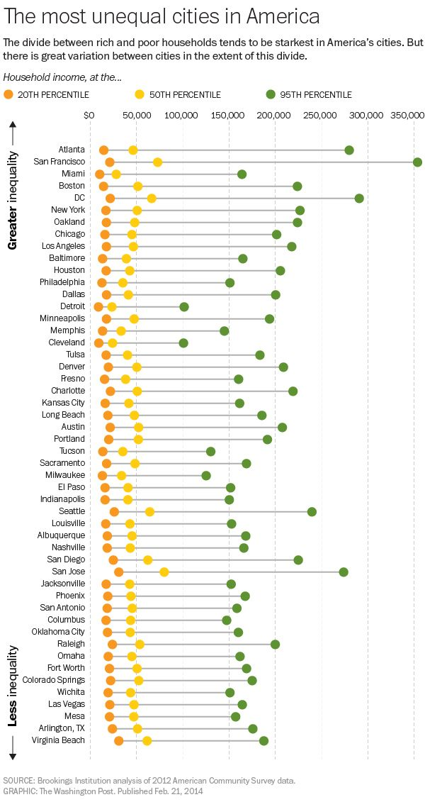 How rich is too rich? It depends on where you live. WaPo from Brookings Institute data.