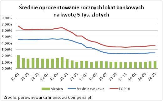 Średnie oprocentowanie lokat bankowych na kwotę 5 tys. złotych (2014 r.) źródło: comperia.pl