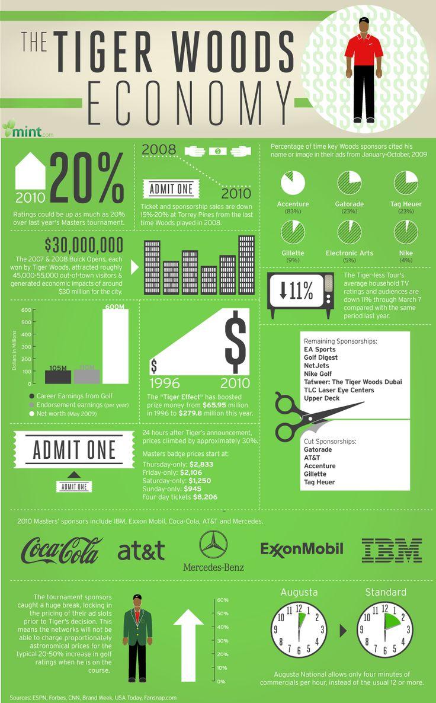 The Tiger Woods Economy (Infographic)