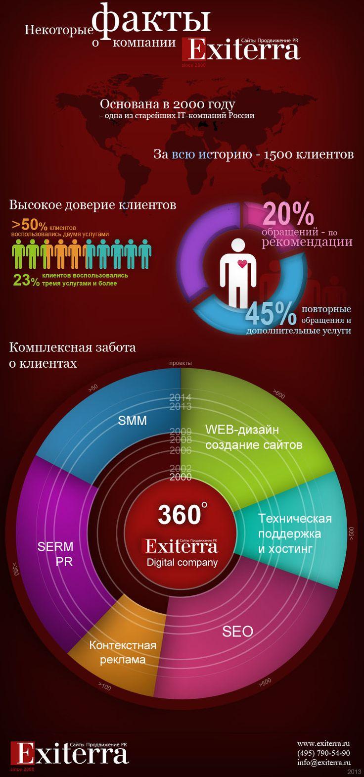 Факты о компании Exiterra.ru
