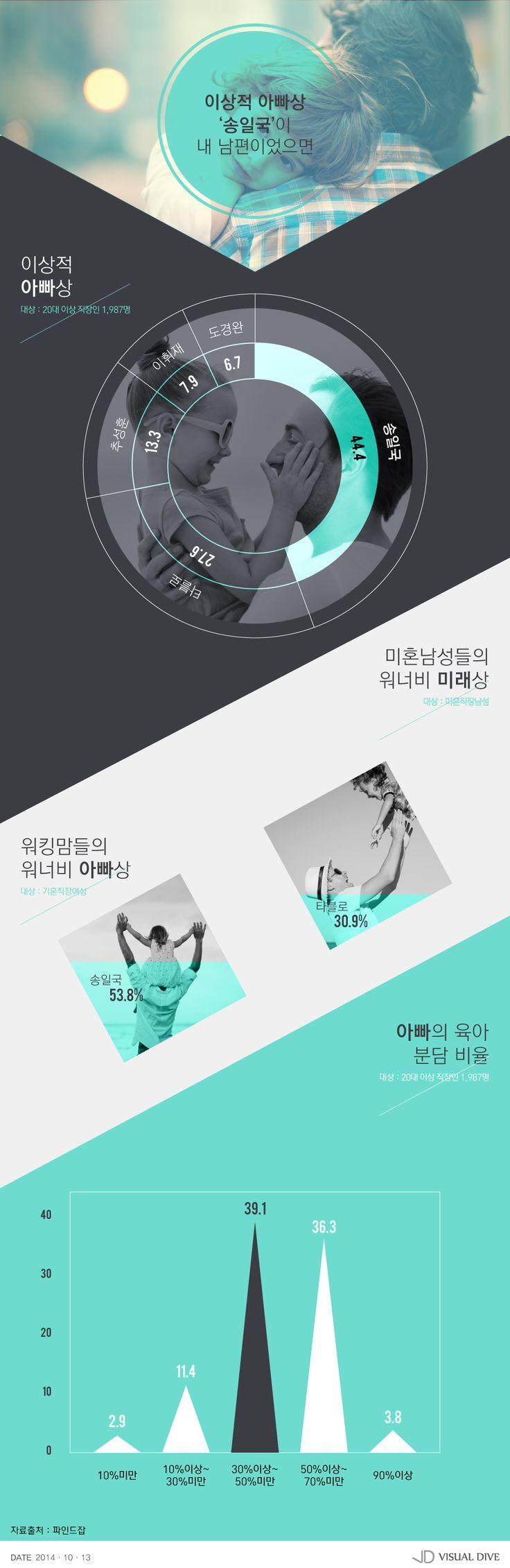 '이상적인 아빠상' 워킹맘은 송일국, 미혼男은 타블로 [인포그래픽] #Father / #Infographic ⓒ 비주얼다이브 무단 복사·전재·재배포 금지
