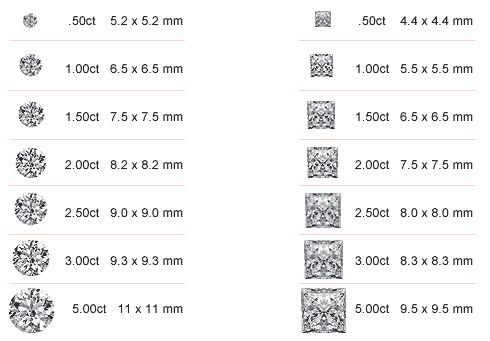 Diamond Size Chart Good To Know Diamond Sizes Diamond