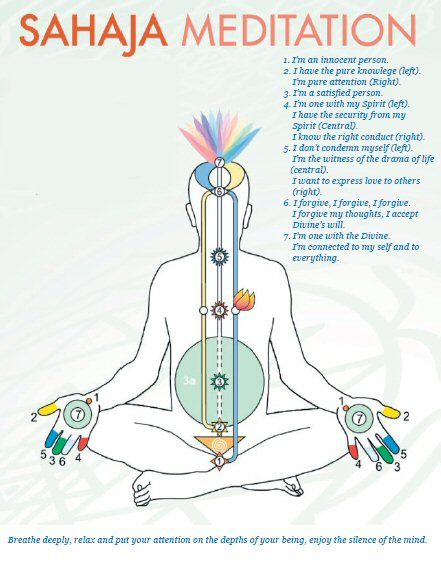 Affirmations for chakras