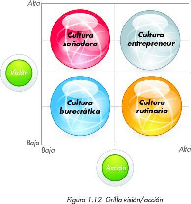 La visión está dada por la capacidad de percibir, reconocer, buscar e imaginar oportunidades de negocios. La acción está relacionada con la iniciativa de hacer, con el emprendimiento, con el aprovechamiento de las oportunidades percibidas. Según el grado de visión y acción del líder y de sus colaboradores, se tiene un tipo de cultura que identifica a la empresa en todo su accionar.