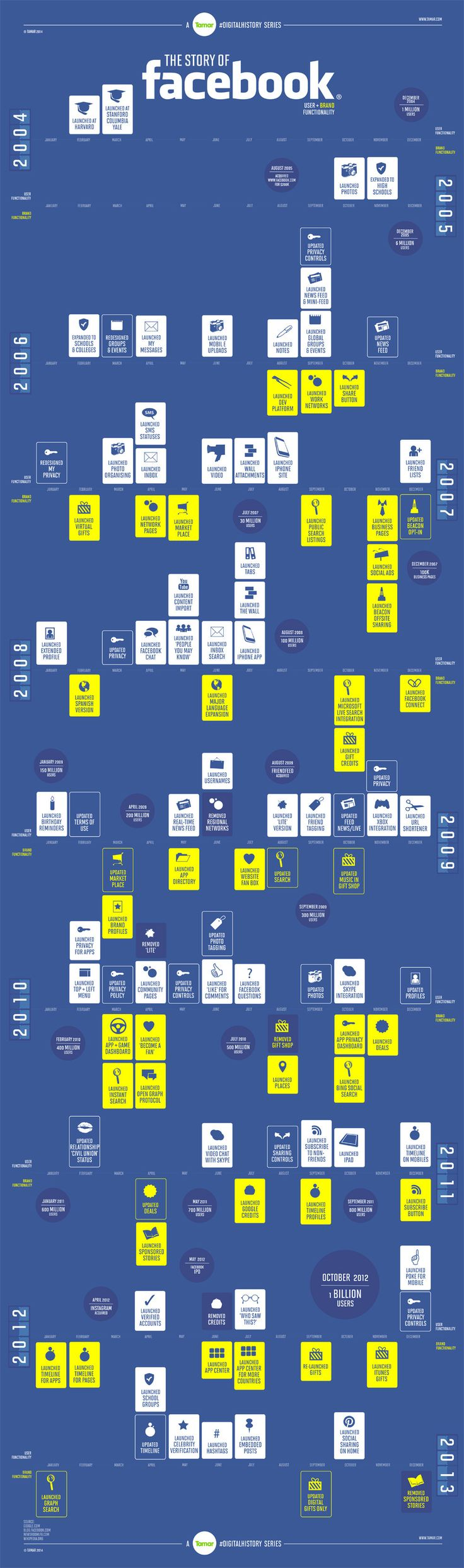The Story Of Facebook #Infographic #Facebook #SocialMedia