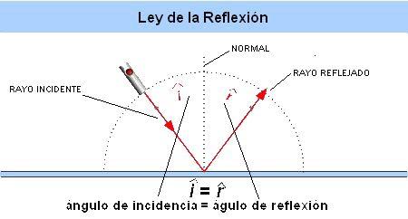 008-ley_reflexion.gif (Imagen GIF, 450 × 242 píxeles)