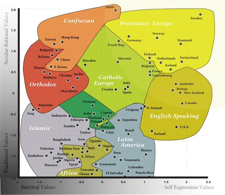 What the world values, in one chart:  The Inglehart-Welzel map offers a global look at our values and beliefs.