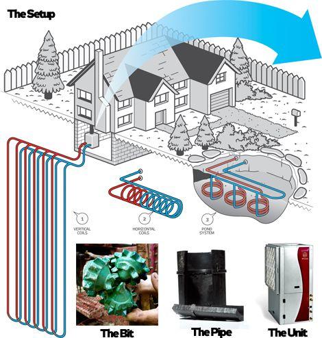 The Guide to Home Geothermal Energy  - PopularMechanics.com