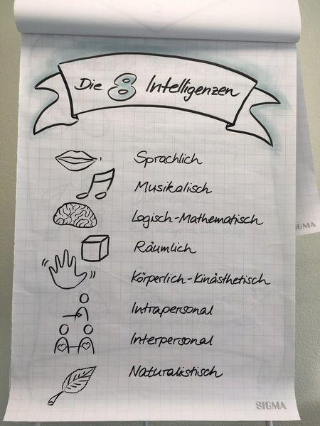 Flipchart, Flipchartgestaltung, gestalten, Flipchartbild, Visualisierung, visual notes, Flipchart-Präsentation, Die acht Intelligenzen