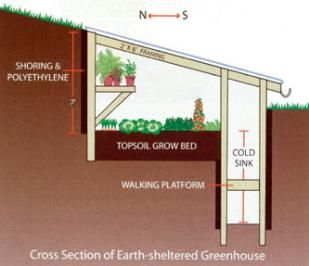 Earth-sheltered Greenhouse.    Triple the length of your growing season with this simple, energy-efficient design. from Mother Earth News