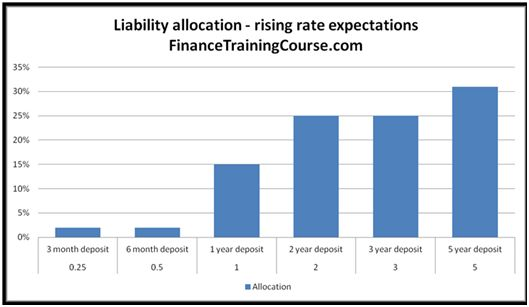 Asset liability mismatch. A review of ALM strategy using interaction of gaps, NII, sensitivity & interest rate outlook.