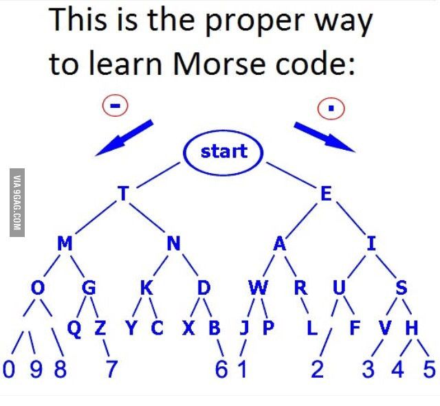 The more you know - 9GAG
