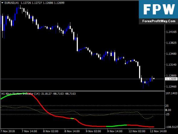 Free Download Kijun Fluction Forex Mt4 Indicator Free How To