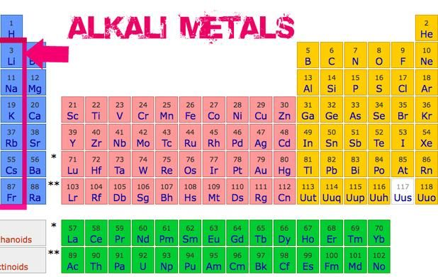 alkali metals are in group i of the periodic table aqa c2 pinterest metals tables and. Black Bedroom Furniture Sets. Home Design Ideas