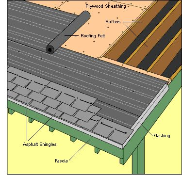 How to re-shingle your roof... and not die!