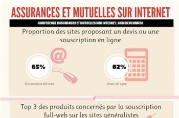 [Infographie] : assurances et mutuelles sur Internet en 2013 Souscription en ligne, produits, signature électronique, outils relationnels...