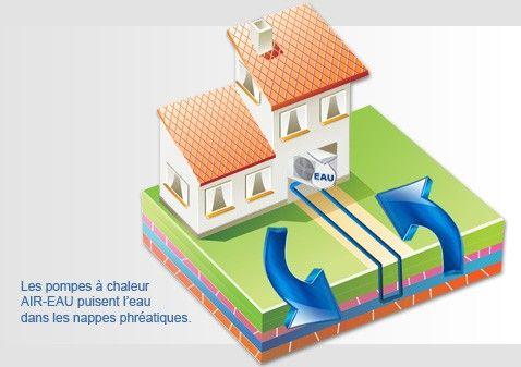 Pompe à chaleur eau, hydrothermie. Les pompes à chaleur eau puisent la chaleur se trouvant dans l'eau des nappes phréatiques ou dans les eaux de surface. Que ce soit pour le dépannage ou l'installation d'une pompe à chaleur eau, réalisez une devis gratuit pour cette solution de chauffage et entrez en contact avec un professionnel.