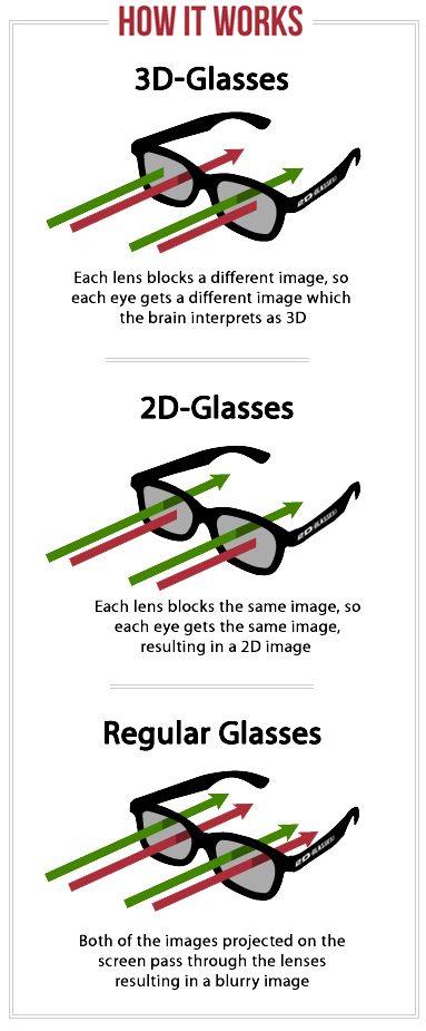Entertainment Technology - how regular, 2D and 3D glasses work          http://www.2d-glasses.com