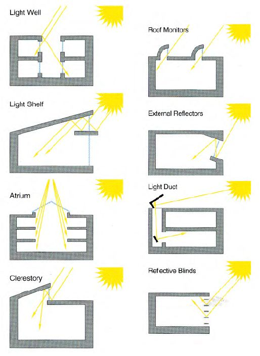 Different methods of solar lighting