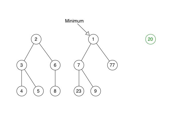 Dijkstra's Algorithm and the Fibonacci Heap (and how they ruined my life)