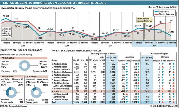 Lista de espera quirúrgica enel 4º cuatrimestre de 2016 (Fuente SACYL)  [El Mundo de Castilla y León enero 2017]