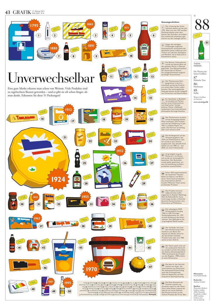Quiz Marken Lebensmittel Kultmarken. Unverwechselbar. DIE ZEIT Nº 08/2011 Eine gute Marke erkennt man schon von Weitem. Viele Produkte sind zu regelrechten Ikonen geworden – und es gibt sie oft schon länger, als man denkt. Erkennen Sie diese 51 Packungen?