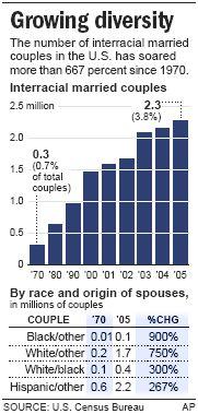 Interracial marriage flourishes in U.S. - US news - Life - Race & ethnicity   NBC News