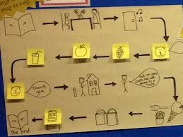 the tiger tea story map - Google Search