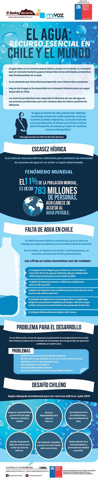 [Infografía] El agua, recurso esencial para Chile y el mundo | El QueHayDecierto.cl , Noticias de Copiapó y Atacama