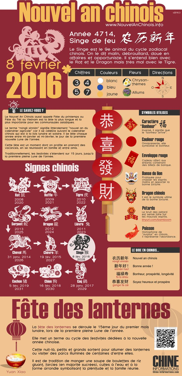 infographie Nouvel an chinois 2016