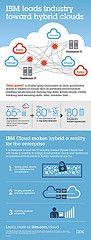 IBM leads industry toward hybrid clouds