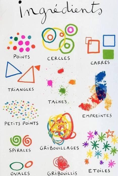 Décrire et dessiner les ingrédients visuels #graphisme