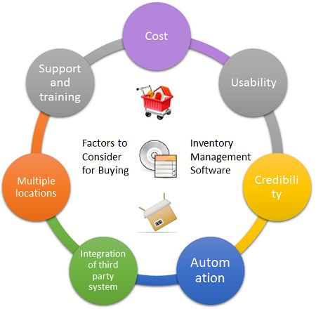 7 Factors To Consider While Buying #Inventory Management #Software