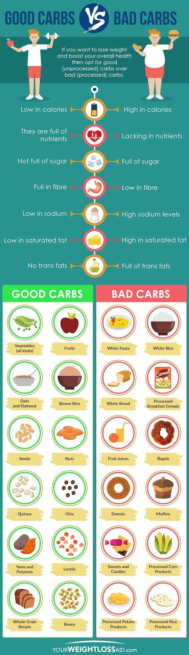 Good Carbs vs Bad Carbs - To #loseweight and achieve your #weightloss goals you should opt for good unprocessed carbs over bad processed carbs.