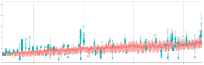 R package for anomaly detection from Twitter