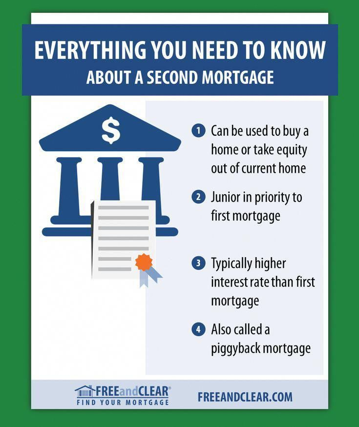 How To Use A Second Mortgage To Buy A Home Freeandclear Home Equity Line Home Equity Hard Money Loans