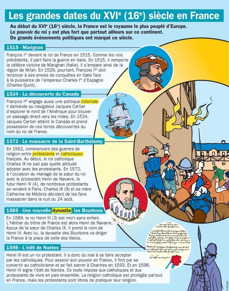 Fiche exposés : Les grandes dates du XVIe (16e) siècle en France