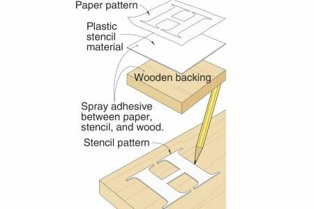 For a Durable Scrollsaw Pattern, Try Stencil Material