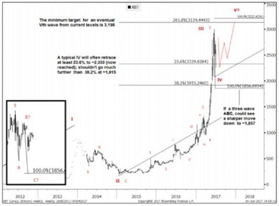 Техник «Голдман-Сакс» увидела очередной хай биткоина http://прогноз-валют.рф/1-346/  Но перед очередным рекордным максимумом криптовалюту №1 ждет еще одно большое падение.Такую динамику биткоина ожидает на основании проведенного ТА аналитик «Голдман-Сакс» Шеба Джафари (Sheba Jafari).В клиентской рассылке на текущую неделю она пишет, что биткоин проходит четвертую корректирующую волну и может опуститьсяниже нынешних уровней до отметок 2330-1915 долл. Если же сработает трехволновка АВС, то…