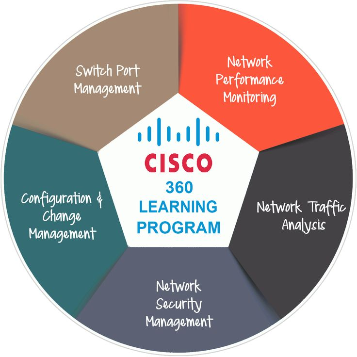 CISCO Certified in CCNA | CCNP | CCIE | Networking Training Certification, best offered by CISCO Certified Industry Experts from Codec Networks in Delhi | NCR.