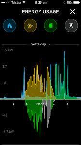 Bildergebnis für tesla powerwall app