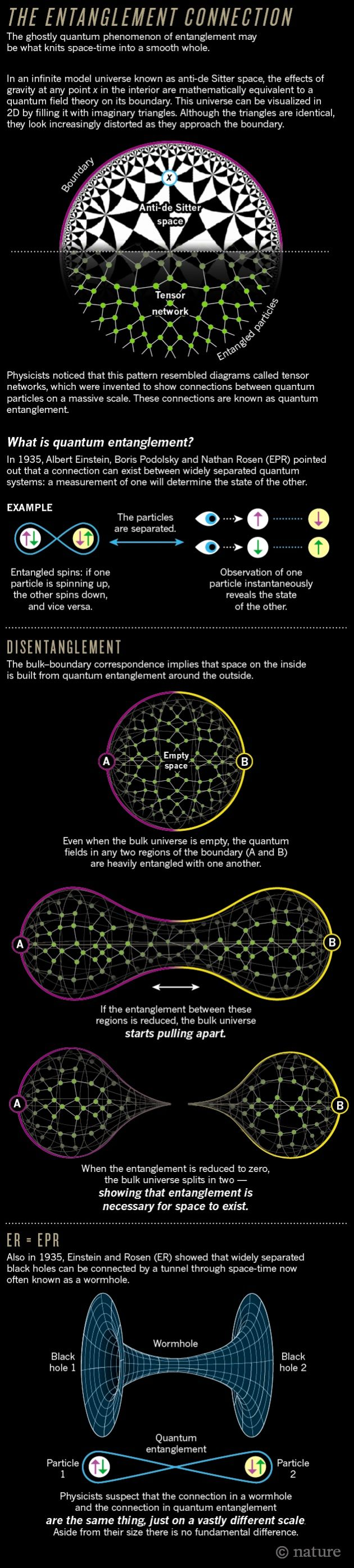 The quantum source of space-time      Many physicists believe that entanglement is the essence of quantum weirdness — and some now suspect that it may also be the essence of space-time geometry.