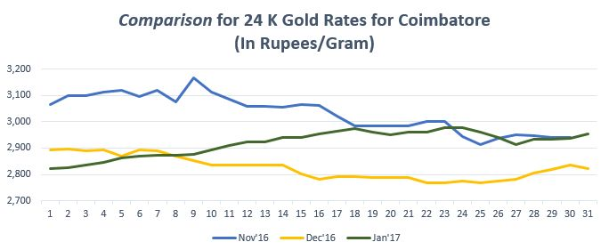 Find the gold trend in graph for gold rate in Coimbatore. For more info on gold price in Coimbatore, visit https://www.bankbazaar.com/gold-rate-coimbatore.html