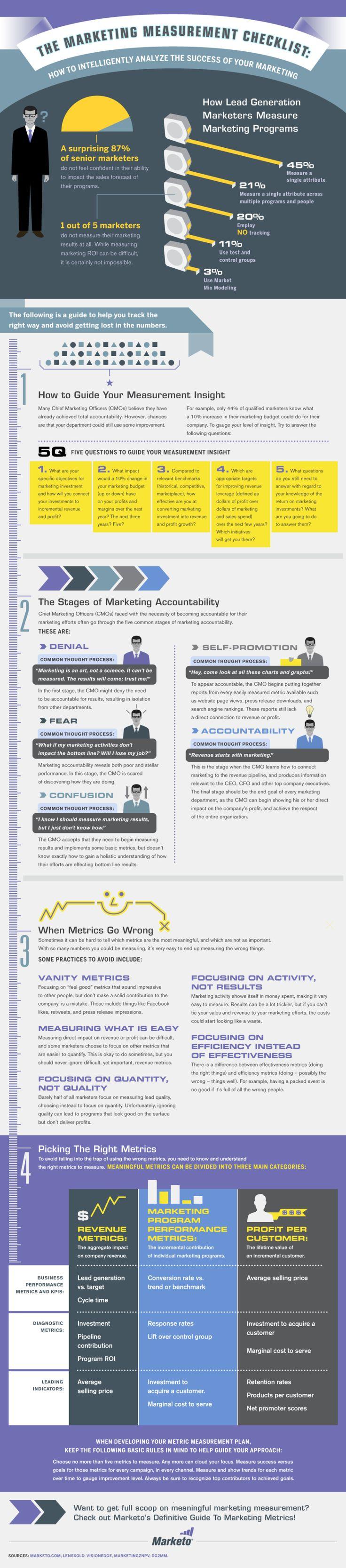 The Marketing Measurement Checklist Internet Site, Checklist Infographic,  Website, Web Site, Social Media, Marketing Measuring, Socialmedia, Measuring Checklist, Marketing Infographic