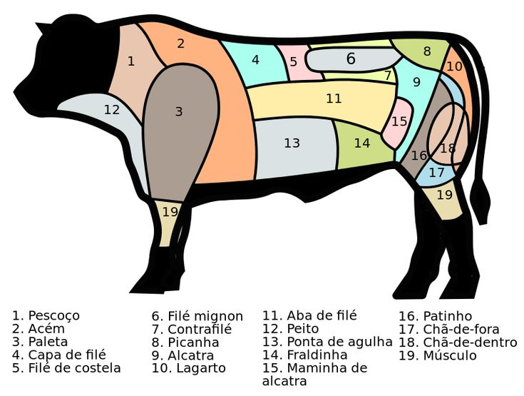 Cut of beef - Wikipedia, the free encyclopedia