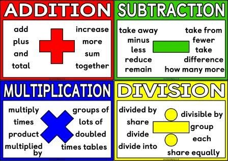 Free printable very simple Mathematical Language for addition, subtraction, multiplication and division.