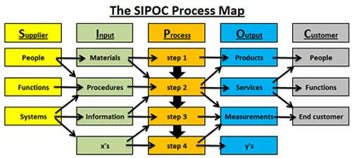 thought process map template - sipoc supplier input output customer a basic process